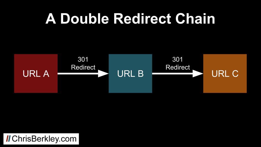 double 301 redirect chain diagram