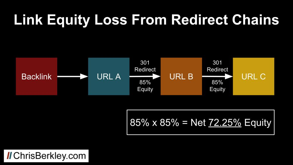 link equity loss from 301 redirect chains