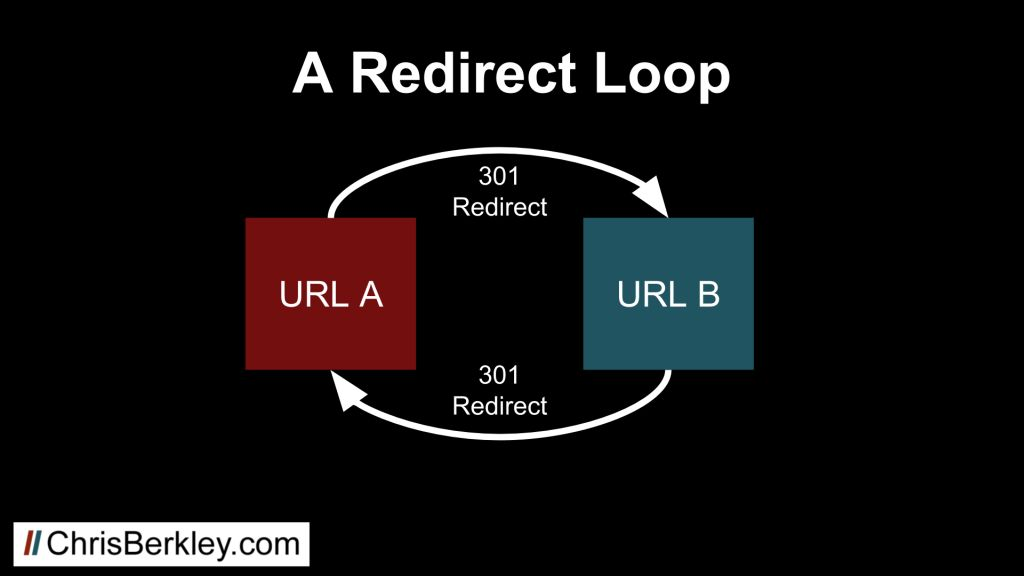 what is a redirect loop diagram