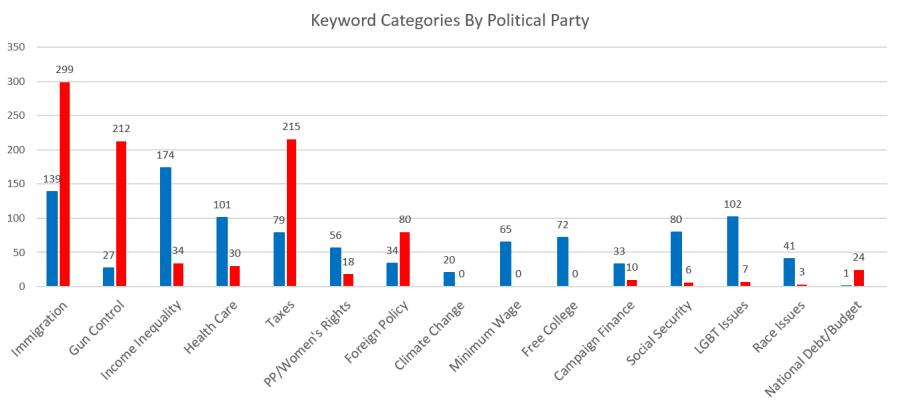 keyword-categories-by-political-party