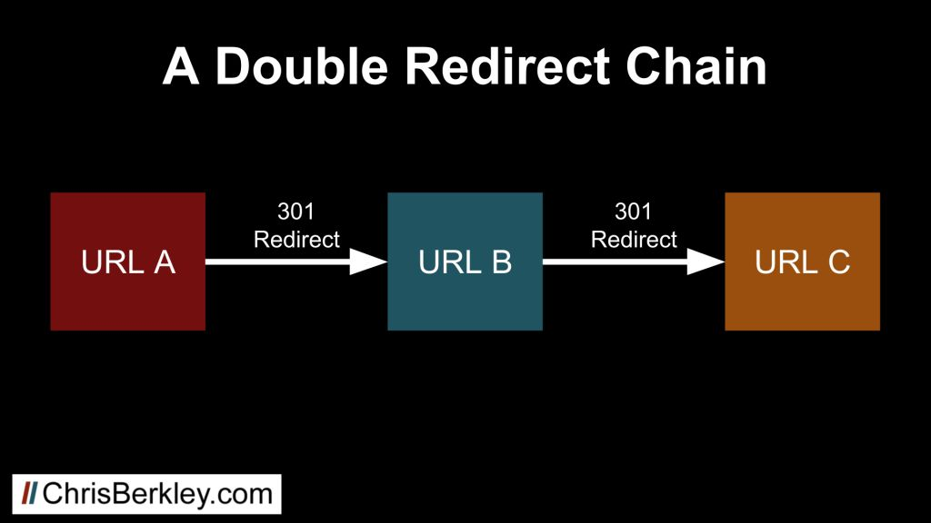 double 301 redirect chain diagram