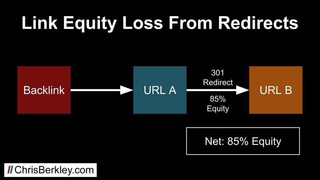 losing link equity from 301 redirects