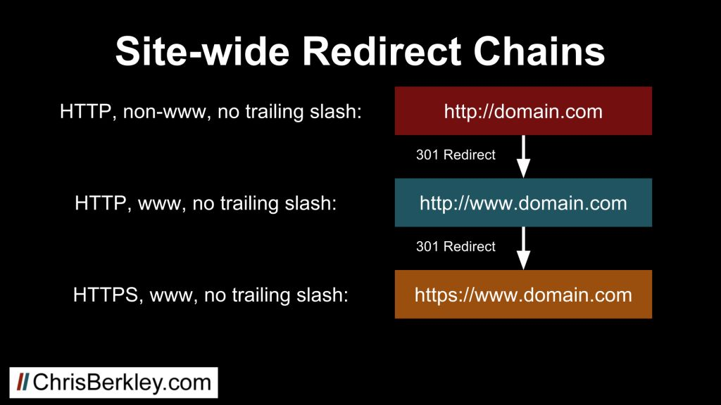 site wide redirect chain diagram