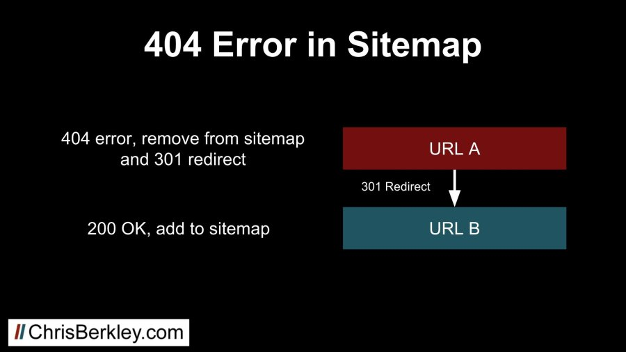 what are xml sitemaps how to use them for seo chris berkley